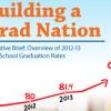 Building a Grad Nation 2015 Executive Brief